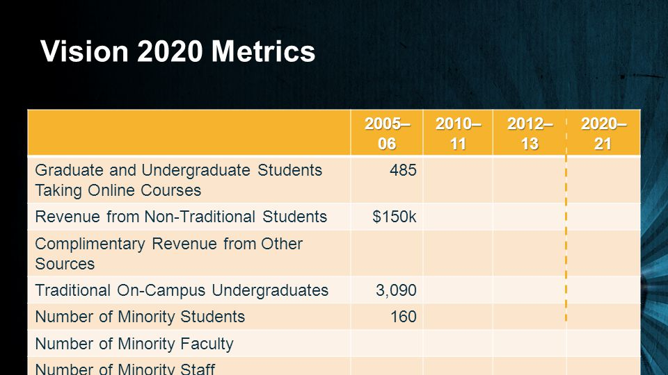 Vision 2020 Metrics 2005– 06 2010– 11 2012– 13 2020– 21 Graduate and Undergraduate Students Taking Online Courses 485 Revenue from Non-Traditional Students$150k Complimentary Revenue from Other Sources Traditional On-Campus Undergraduates3,090 Number of Minority Students160 Number of Minority Faculty Number of Minority Staff