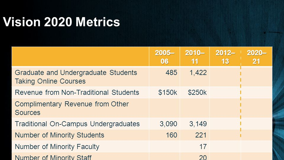 Vision 2020 Metrics 2005– 06 2010– 11 2012– 13 2020– 21 Graduate and Undergraduate Students Taking Online Courses 4851,422 Revenue from Non-Traditional Students$150k$250k Complimentary Revenue from Other Sources Traditional On-Campus Undergraduates3,0903,149 Number of Minority Students160221 Number of Minority Faculty17 Number of Minority Staff20