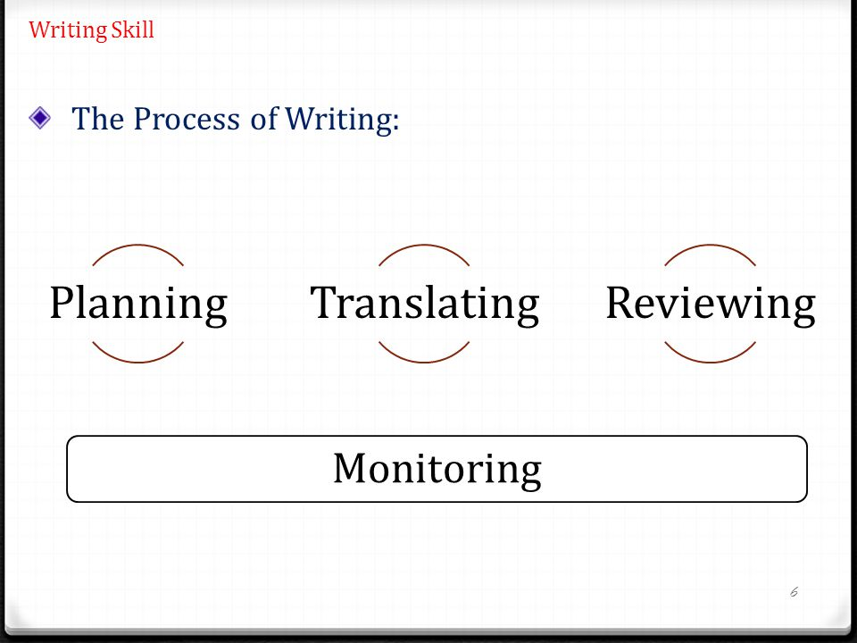 6 Writing Skill PlanningTranslatingReviewing Monitoring The Process of Writing: