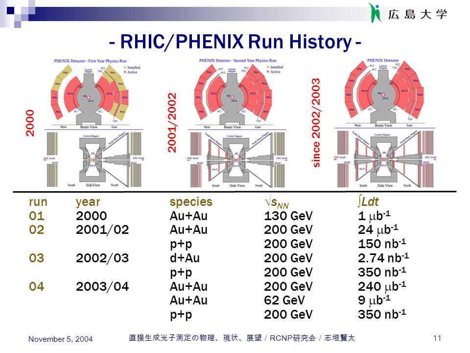 直接生成光子測定の物理、現状、展望/ RCNP 研究会/志垣賢太 11 November 5, 2004 - RHIC/PHENIX Run History - runyearspecies  s NN  Ldt 012000Au+Au130 GeV1  b -1 022001/02Au+Au