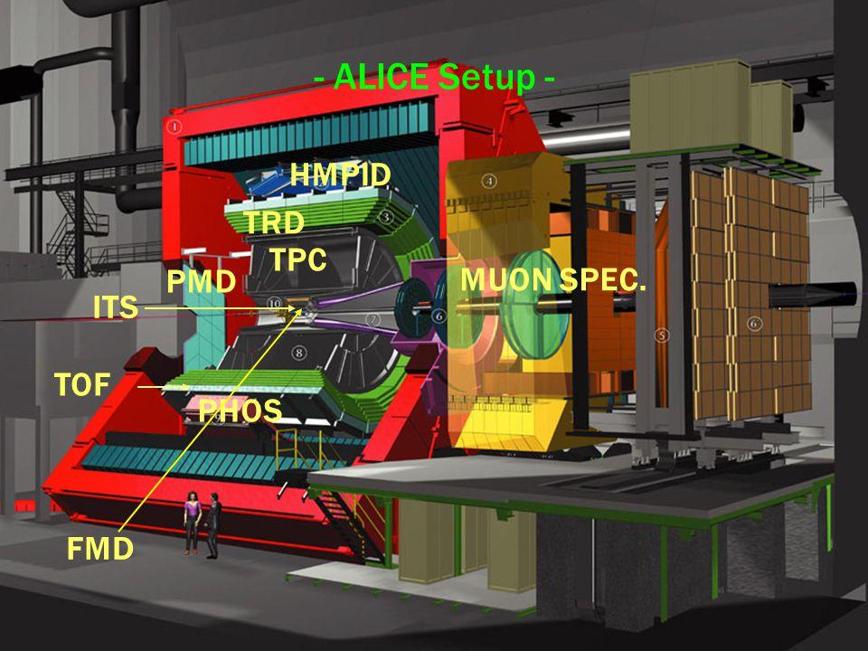 直接生成光子測定の物理、現状、展望/ RCNP 研究会/志垣賢太 29 November 5, 2004 - ALICE Setup - ITS TPC TRD TOF PHOS HMPID MUON SPEC. PMD FMD