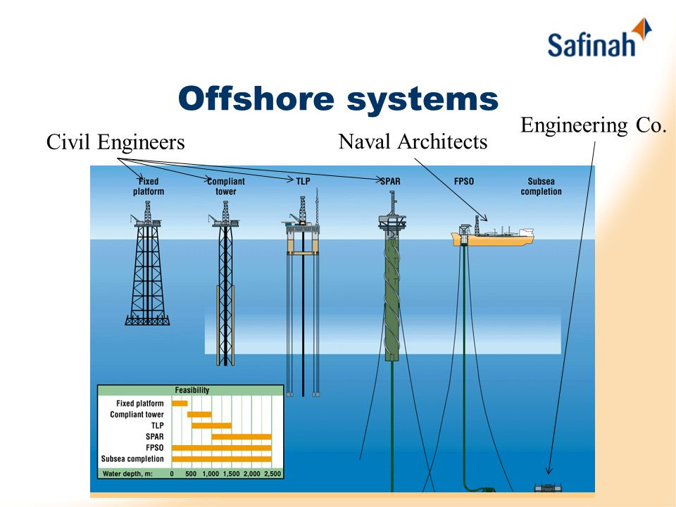 FPSO Initially for deep water harsh environments Not suitable for main GOM – shallow water However –Low time to build or convert and reduced costs –Result in use in shallow water also as cost effective