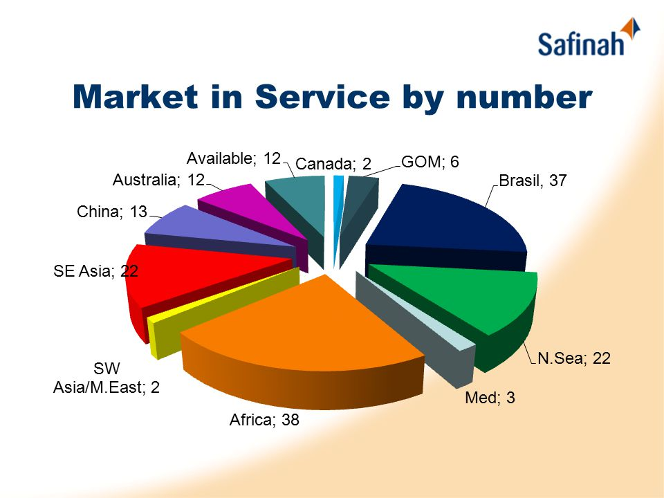 Market in Service by number