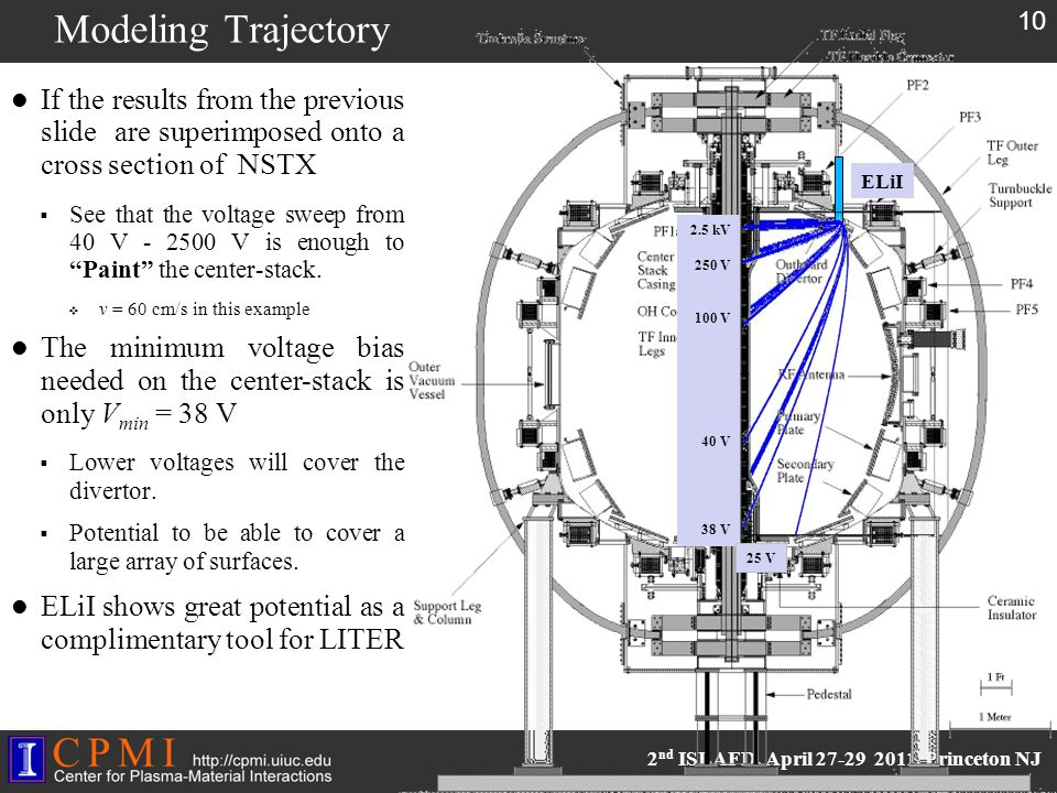 2 nd ISLAFD, April 27-29 2011, Princeton NJ Modeling Trajectory 10 If the results from the previous slide are superimposed onto a cross section of NSTX  See that the voltage sweep from 40 V - 2500 V is enough to Paint the center-stack.