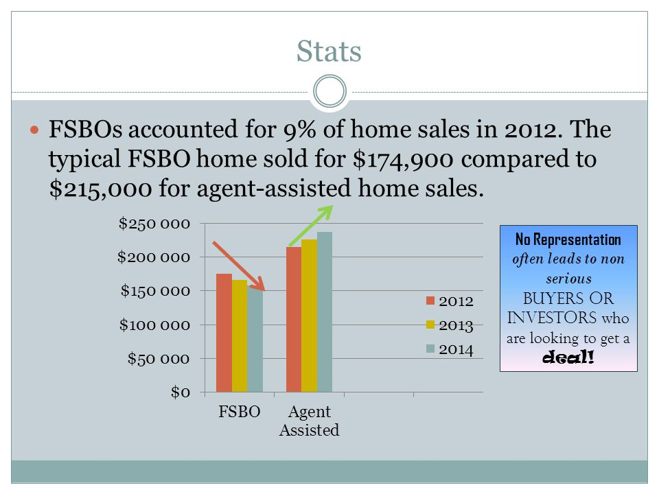 Stats FSBOs accounted for 9% of home sales in 2012.