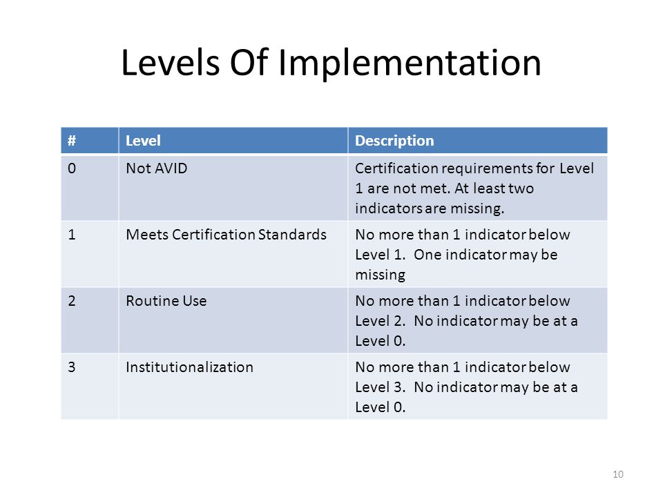 Levels Of Implementation #LevelDescription 0Not AVIDCertification requirements for Level 1 are not met.
