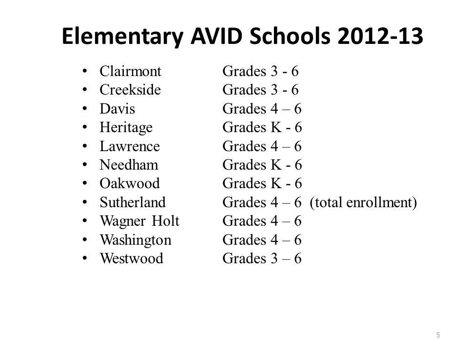 5 Elementary AVID Schools 2012-13 ClairmontGrades 3 - 6 CreeksideGrades 3 - 6 DavisGrades 4 – 6 HeritageGrades K - 6 LawrenceGrades 4 – 6 NeedhamGrades K - 6 OakwoodGrades K - 6 SutherlandGrades 4 – 6 (total enrollment) Wagner HoltGrades 4 – 6 WashingtonGrades 4 – 6 WestwoodGrades 3 – 6