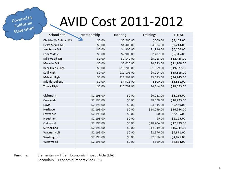 AVID Cost 2011-2012 Funding: Elementary – Title I, Economic Impact Aide (EIA) Secondary – Economic Impact Aide (EIA) School SiteMembershipTutoringTrainingsTOTAL Christa McAuliffe MS$0.00$3,565.00$600.00$4,165.00 Delta Sierra MS$0.00$4,400.00$4,814.00$9,214.00 Joe Serna MS$0.00$4,300.00$1,936.00$6,236.00 Lodi Middle$0.00$2,908.00$2,407.00$5,315.00 Millswood MS$0.00$7,140.00$5,283.00$12,423.00 Morada MS$0.00$7,025.00$4,883.00$11,908.00 Bear Creek High$0.00$18,208.00$1,669.00$19,877.00 Lodi High$0.00$11,101.00$4,214.00$15,315.00 McNair High$0.00$18,562.00$5,683.00$24,245.00 Middle College$0.00$4,911.00$600.00$5,511.00 Tokay High$0.00$13,709.00$4,814.00$18,523.00 Clairmont$2,195.00$0.00$6,021.00$8,216.00 Creekside$2,195.00$0.00$8,028.00$10,223.00 Davis$2,195.00$0.00$3,345.00$5,540.00 Heritage$2,195.00$0.00$14,049.00$16,244.00 Lawrence$2,195.00$0.00 $2,195.00 Needham$2,195.00$0.00 $2,195.00 Oakwood$2,195.00$0.00$10,704.00$12,899.00 Sutherland$2,195.00$0.00$14,049.00$16,244.00 Wagner Holt$2,195.00$0.00$2,676.00$4,871.00 Washington$2,195.00$0.00$2,676.00$4,871.00 Westwood$2,195.00$0.00$669.00$2,864.00 6 Covered by California State Grant