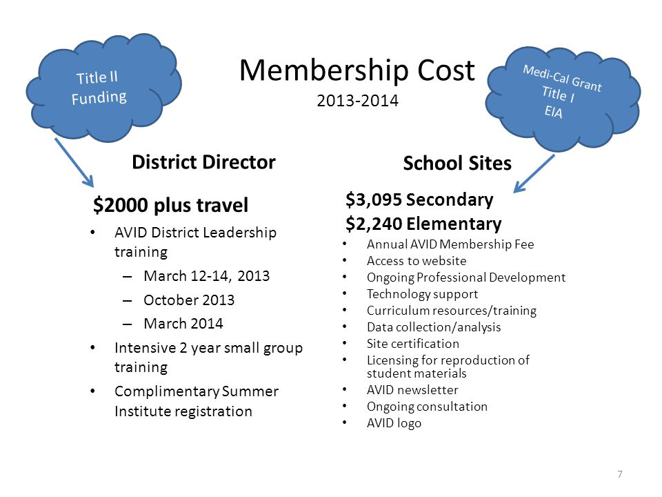 Membership Cost 2013-2014 District Director $2000 plus travel AVID District Leadership training – March 12-14, 2013 – October 2013 – March 2014 Intensive 2 year small group training Complimentary Summer Institute registration School Sites $3,095 Secondary $2,240 Elementary Annual AVID Membership Fee Access to website Ongoing Professional Development Technology support Curriculum resources/training Data collection/analysis Site certification Licensing for reproduction of student materials AVID newsletter Ongoing consultation AVID logo Title II Funding Medi-Cal Grant Title I EIA 7