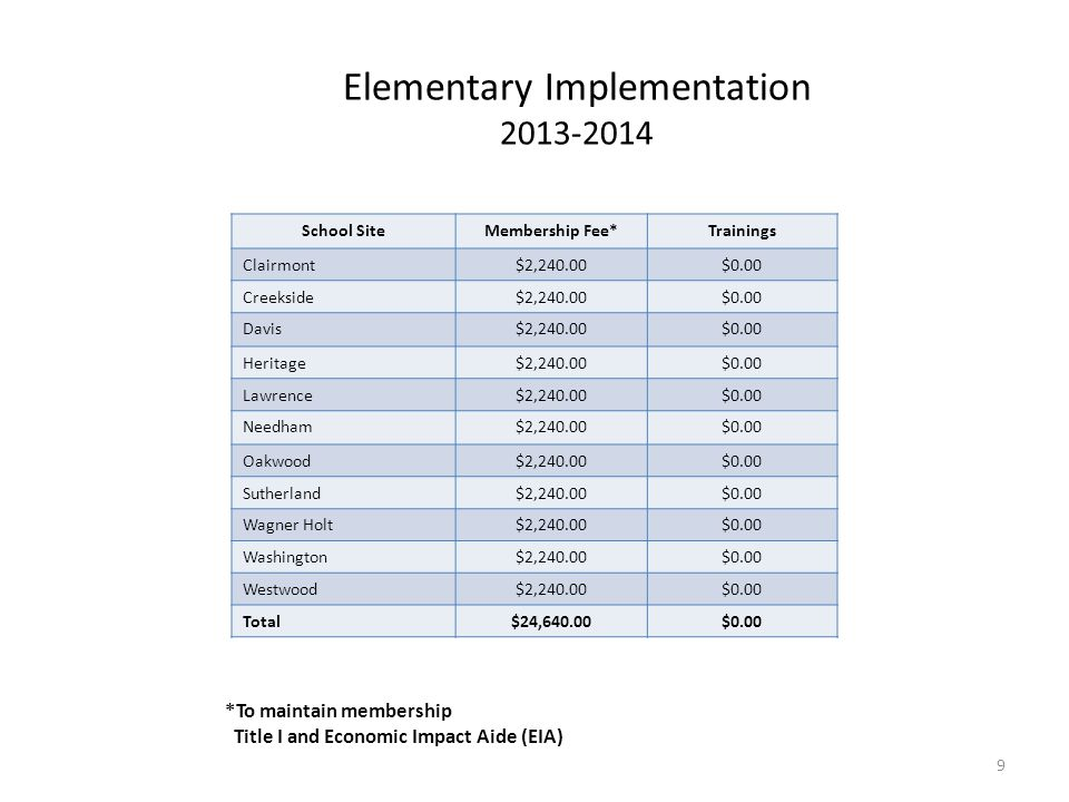 Elementary Implementation 2013-2014 *To maintain membership Title I and Economic Impact Aide (EIA) School SiteMembership Fee*Trainings Clairmont$2,240.00$0.00 Creekside$2,240.00$0.00 Davis$2,240.00$0.00 Heritage$2,240.00$0.00 Lawrence$2,240.00$0.00 Needham$2,240.00$0.00 Oakwood$2,240.00$0.00 Sutherland$2,240.00$0.00 Wagner Holt$2,240.00$0.00 Washington$2,240.00$0.00 Westwood$2,240.00$0.00 Total$24,640.00$0.00 9