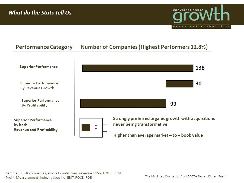 What do the Stats Tell Us The Mckinsey Quarterly: April 2007 – Devan, Klusas, Ruefli Performance CategoryNumber of Companies (Highest Performers 12.8%