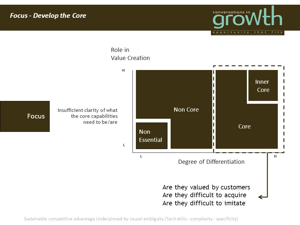 Focus - Develop the Core Are they valued by customers Are they difficult to acquire Are they difficult to imitate Role in Value Creation Degree of Dif