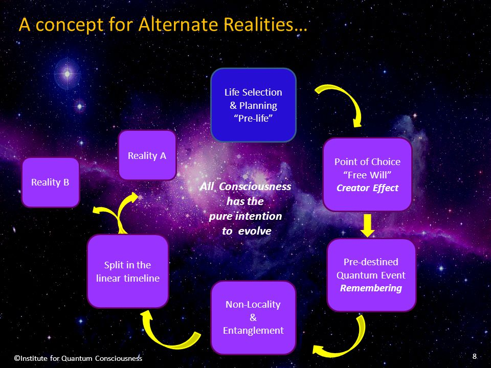 """A concept for Alternate Realities… Reality A Life Selection & Planning """"Pre-life"""" Point of Choice """"Free Will"""" Creator Effect Pre-destined Quantum Even"""