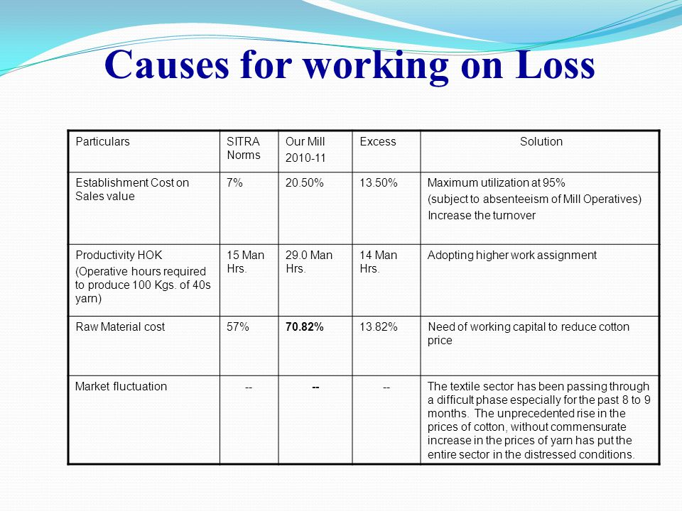 Causes for working on Loss High Establishment Cost Low Productivity Under utilization of machines Market Fluctuations