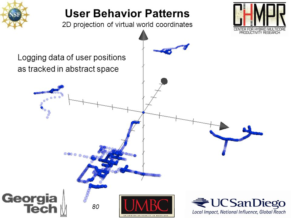 User Behavior Patterns 2D projection of virtual world coordinates 80 Logging data of user positions as tracked in abstract space