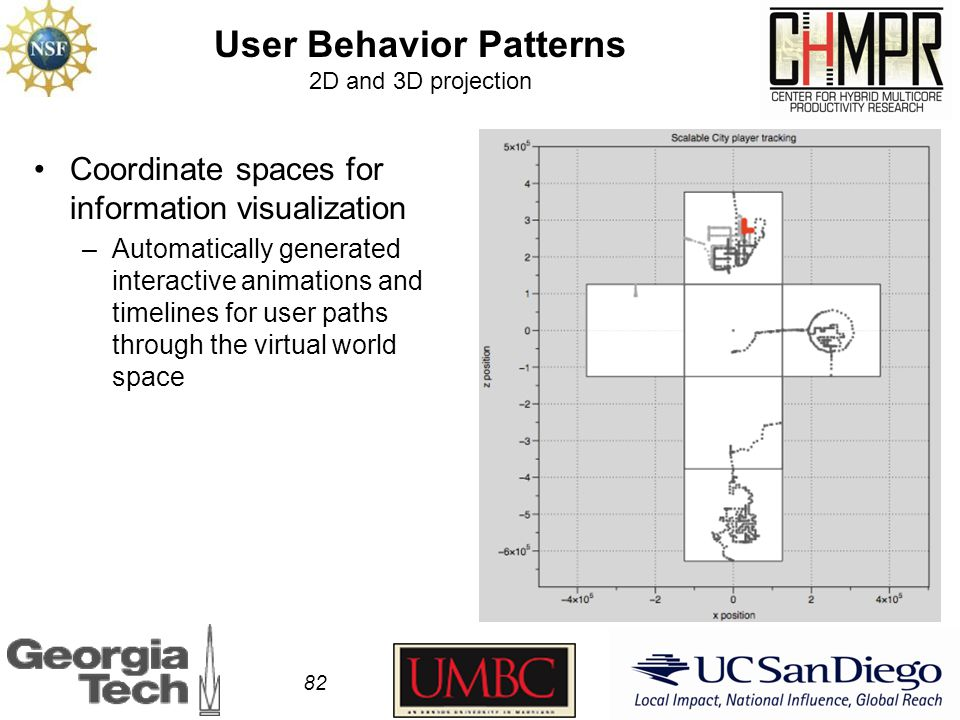 User Behavior Patterns 2D and 3D projection 82 Coordinate spaces for information visualization –Automatically generated interactive animations and timelines for user paths through the virtual world space