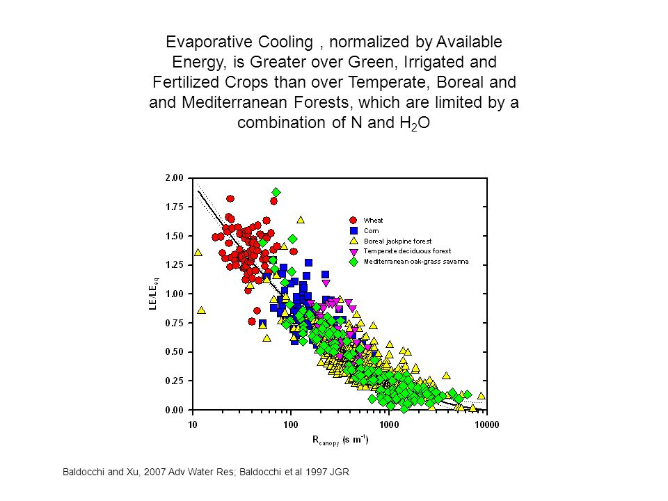 Evaporative Cooling, normalized by Available Energy, is Greater over Green, Irrigated and Fertilized Crops than over Temperate, Boreal and and Mediterranean Forests, which are limited by a combination of N and H 2 O Baldocchi and Xu, 2007 Adv Water Res; Baldocchi et al 1997 JGR