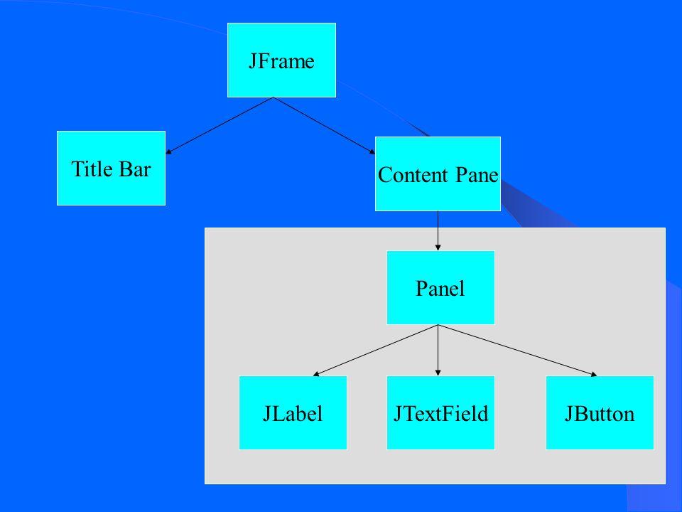 JFrame Title Bar Content PanePanel JTextFieldJLabelJButton