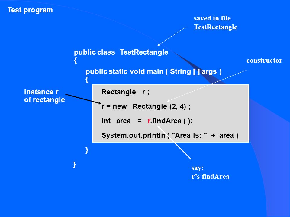 public class TestRectangle { } public static void main ( String [ ] args ) { } Rectangle r ; r = new Rectangle (2, 4) ; int area = r.findArea ( ); System.out.println ( Area is: + area ) Test program instance r of rectangle saved in file TestRectangle say: r's findArea constructor