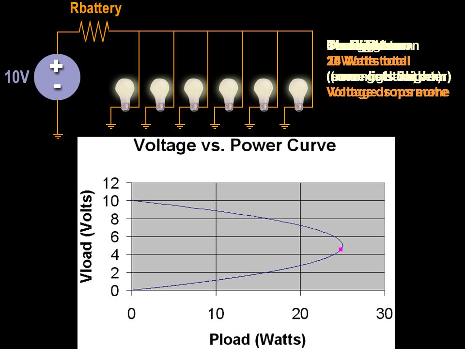 No lights on 0 Watts total (room is dark) Voltage is normal One light on 14 Watts total (some light in room) Voltage drops some Two lights on 20 Watts