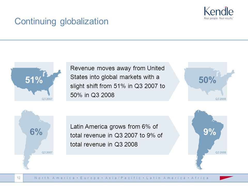 N o r t h A m e r i c a E u r o p e A s i a / P a c i f i c L a t i n A m e r i c a A f r i c a 12 Continuing globalization Latin America grows from 6% of total revenue in Q3 2007 to 9% of total revenue in Q3 2008 9% Q3 2008 6% Q3 2007 Revenue moves away from United States into global markets with a slight shift from 51% in Q3 2007 to 50% in Q3 2008 50% Q3 2008 51% Q3 2007