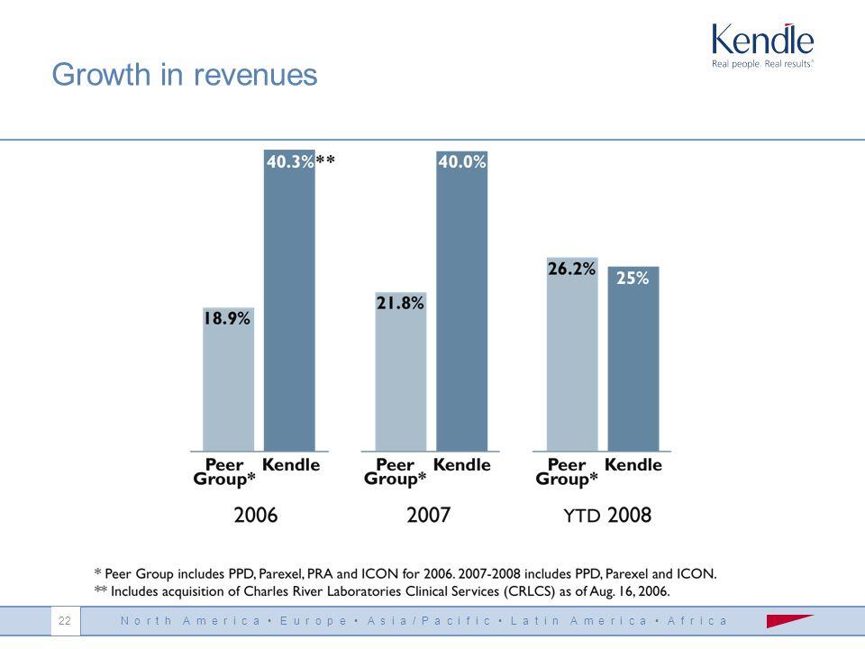 N o r t h A m e r i c a E u r o p e A s i a / P a c i f i c L a t i n A m e r i c a A f r i c a 22 Growth in revenues