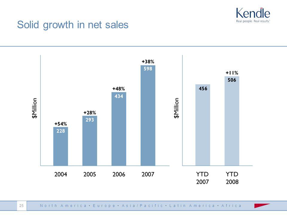 N o r t h A m e r i c a E u r o p e A s i a / P a c i f i c L a t i n A m e r i c a A f r i c a 25 Solid growth in net sales