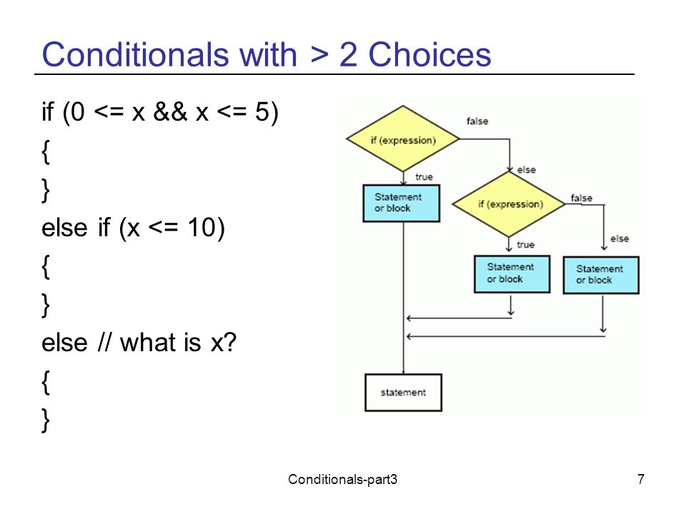 Conditionals-part37 Conditionals with > 2 Choices if (0 <= x && x <= 5) { } else if (x <= 10) { } else // what is x? { }