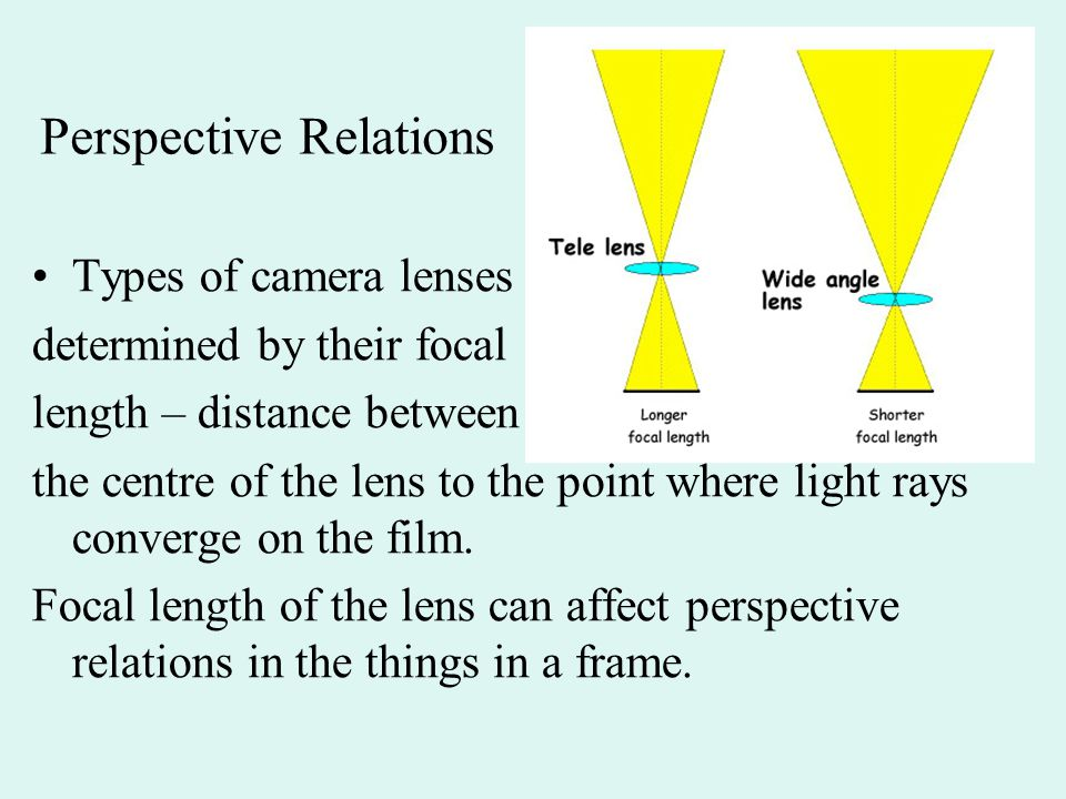 Perspective Relations Types of camera lenses determined by their focal length – distance between the centre of the lens to the point where light rays