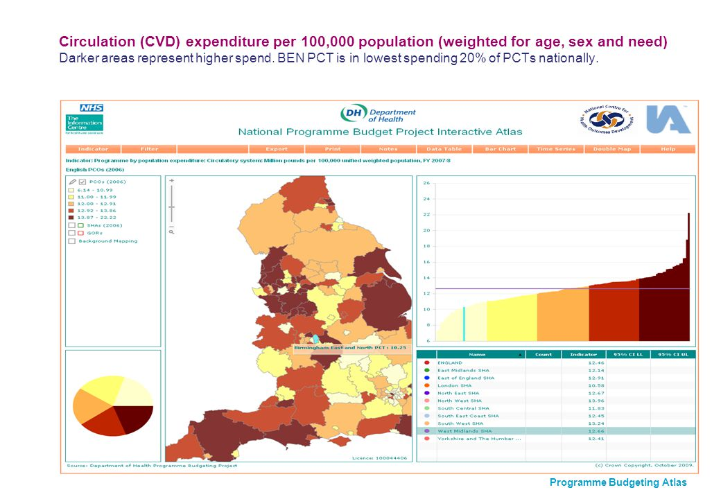Circulation (CVD) expenditure per 100,000 population (weighted for age, sex and need) Darker areas represent higher spend.