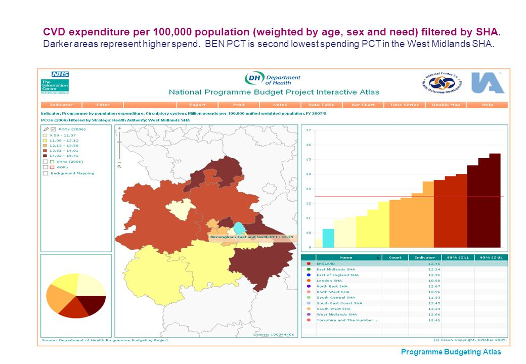 CVD expenditure per 100,000 population (weighted by age, sex and need) filtered by SHA.