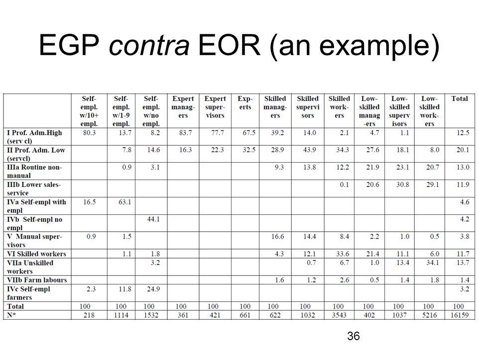 36 EGP contra EOR (an example)