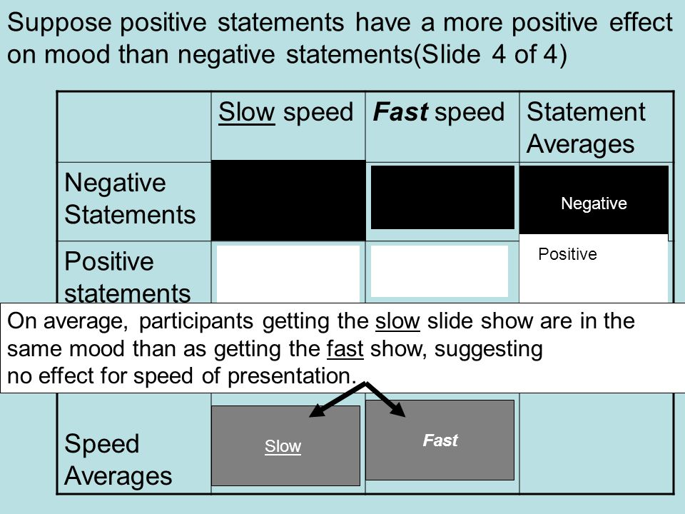 Suppose positive statements have a more positive effect on mood than negative statements(Slide 4 of 4) Slow speedFast speedStatement Averages Negative Statements Positive statements Speed Averages Negative Fast Slow Positive On average, participants getting the slow slide show are in the same mood than as getting the fast show, suggesting no effect for speed of presentation.