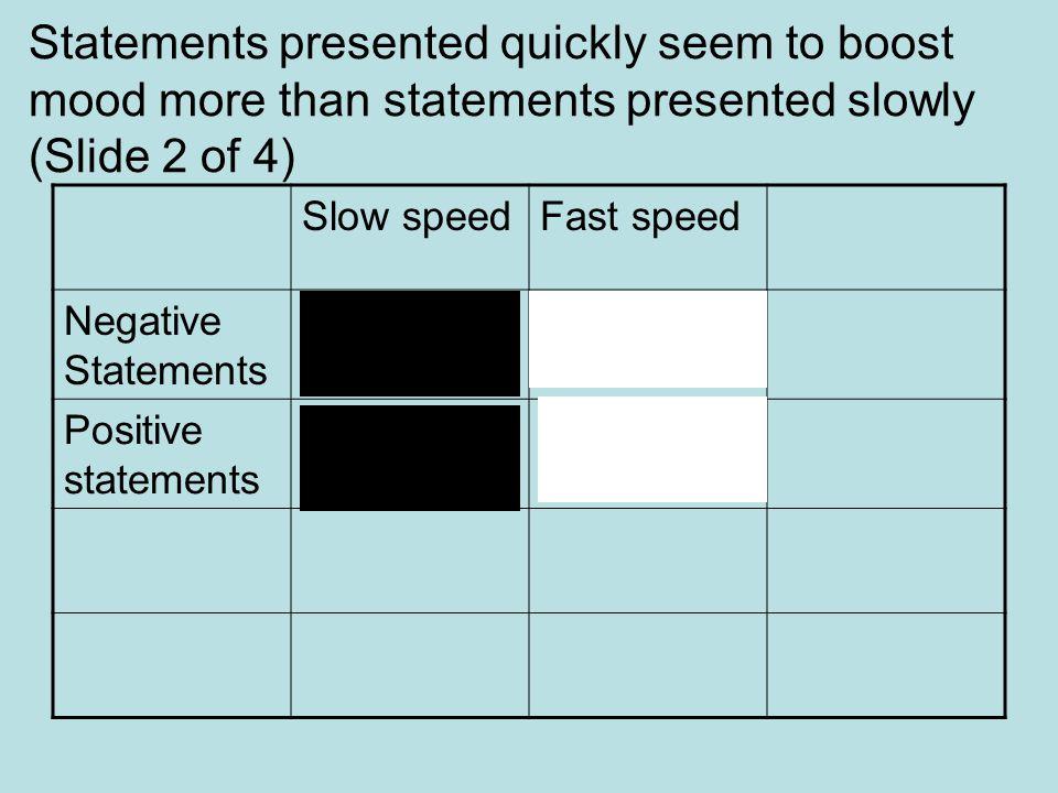 Statements presented quickly seem to boost mood more than statements presented slowly (Slide 2 of 4) Slow speedFast speed Negative Statements Positive