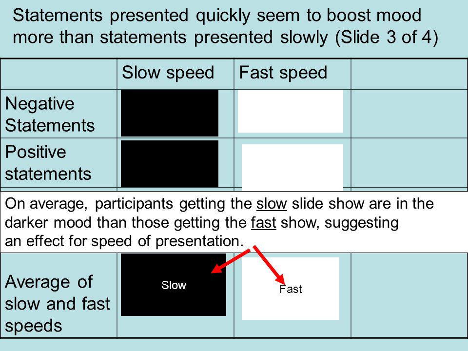 Slow speedFast speed Negative Statements Positive statements Average of slow and fast speeds Statements presented quickly seem to boost mood more than statements presented slowly (Slide 3 of 4) Slow Fast On average, participants getting the slow slide show are in the darker mood than those getting the fast show, suggesting an effect for speed of presentation.