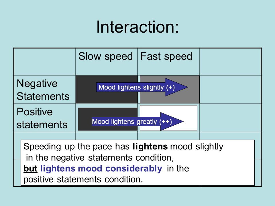 Interaction: Slow speedFast speed Negative Statements Positive statements Speeding up the pace has lightens mood slightly in the negative statements condition, but lightens mood considerably in the positive statements condition.