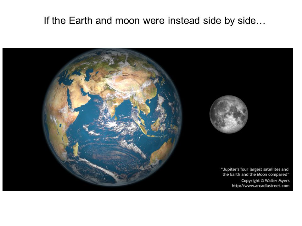 If the Earth and moon were instead side by side…