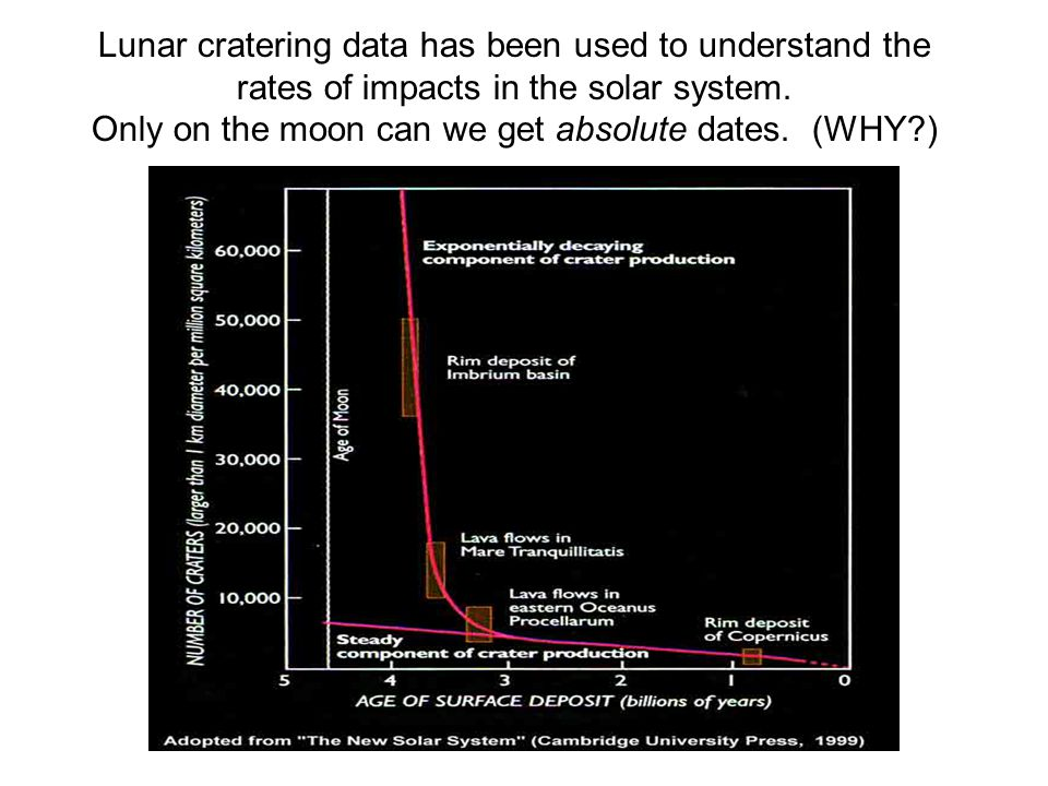 Lunar cratering data has been used to understand the rates of impacts in the solar system.