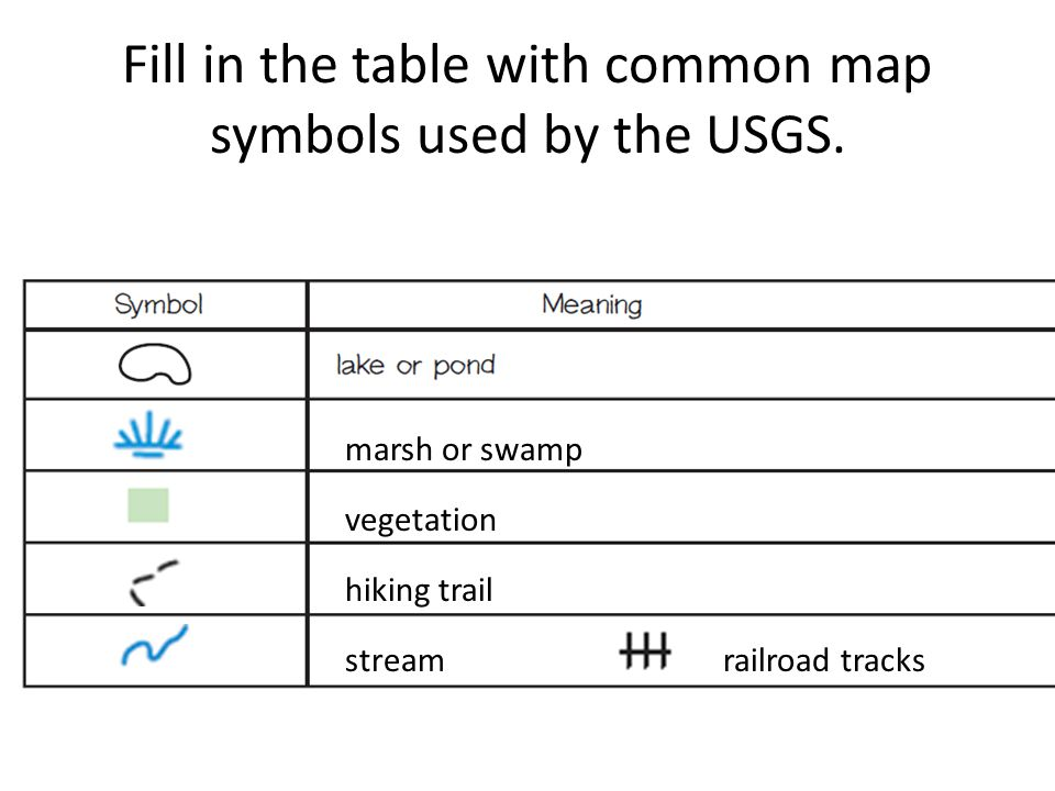 Fill in the table with common map symbols used by the USGS. marsh or swamp vegetation hiking trail streamrailroad tracks