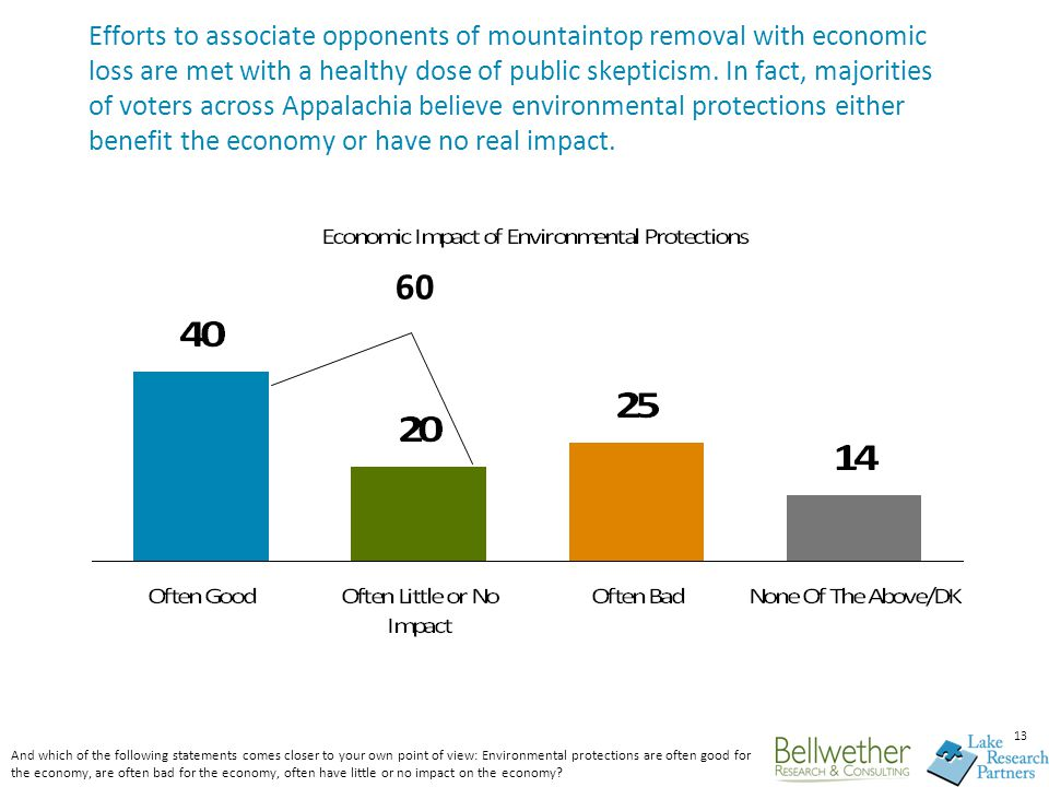 13 Efforts to associate opponents of mountaintop removal with economic loss are met with a healthy dose of public skepticism. In fact, majorities of v