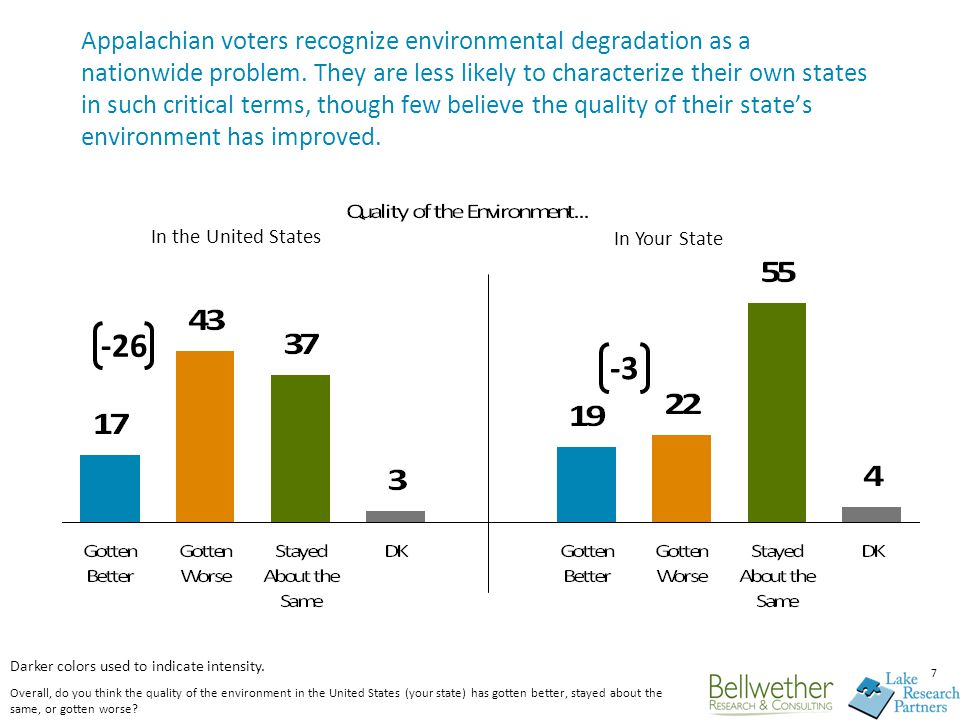 7 Appalachian voters recognize environmental degradation as a nationwide problem. They are less likely to characterize their own states in such critic