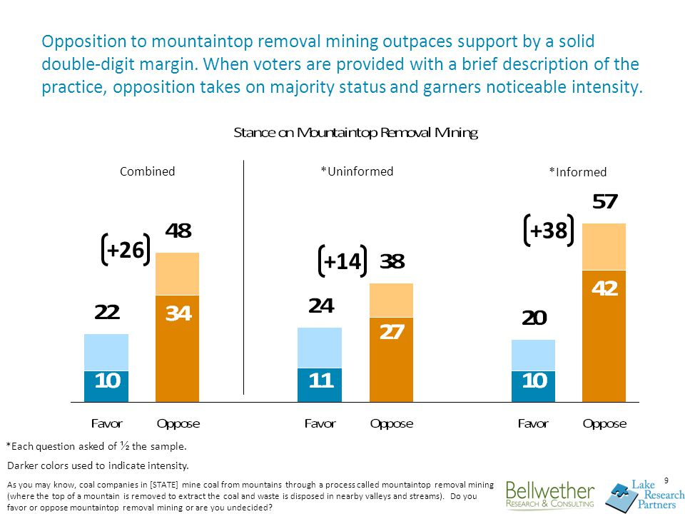 10 Opposition to mountaintop removal mining transcends typical gender, educational, partisan, and regional divides.