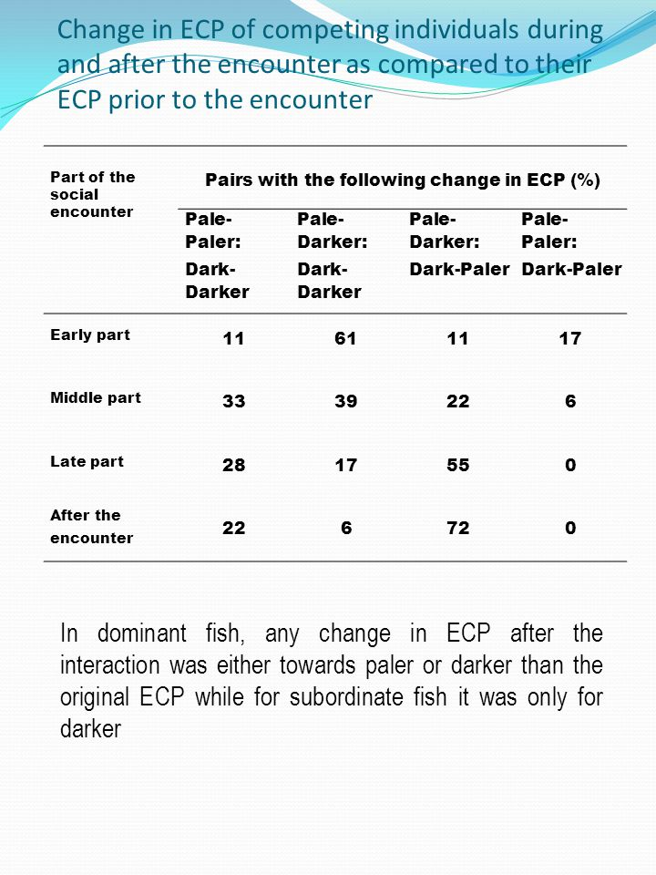 Change in ECP of competing individuals during and after the encounter as compared to their ECP prior to the encounter Part of the social encounter Pairs with the following change in ECP (%) Pale- Paler: Dark- Darker Pale- Darker: Dark- Darker Pale- Darker: Dark-Paler Pale- Paler: Dark-Paler Early part 11611117 Middle part 3339226 Late part 2817550 After the encounter 226720 In dominant fish, any change in ECP after the interaction was either towards paler or darker than the original ECP while for subordinate fish it was only for darker