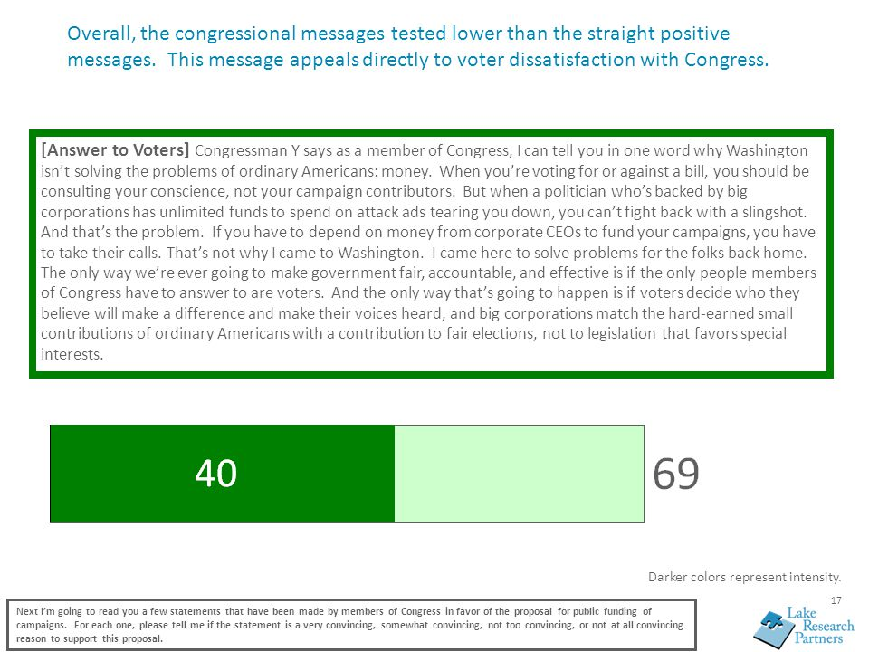 17 Overall, the congressional messages tested lower than the straight positive messages.