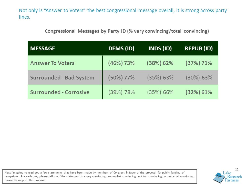 20 Not only is Answer to Voters the best congressional message overall, it is strong across party lines.