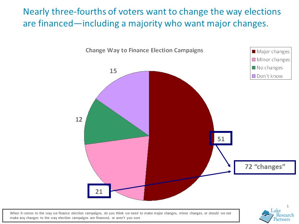 5 Nearly three-fourths of voters want to change the way elections are financed—including a majority who want major changes.