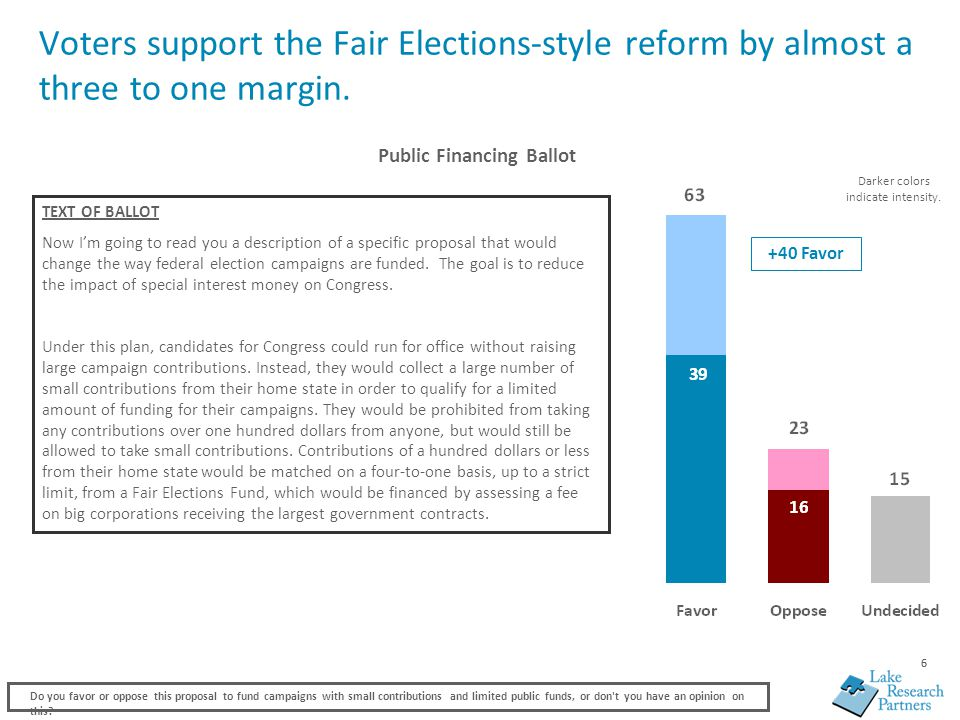 66 Voters support the Fair Elections-style reform by almost a three to one margin.