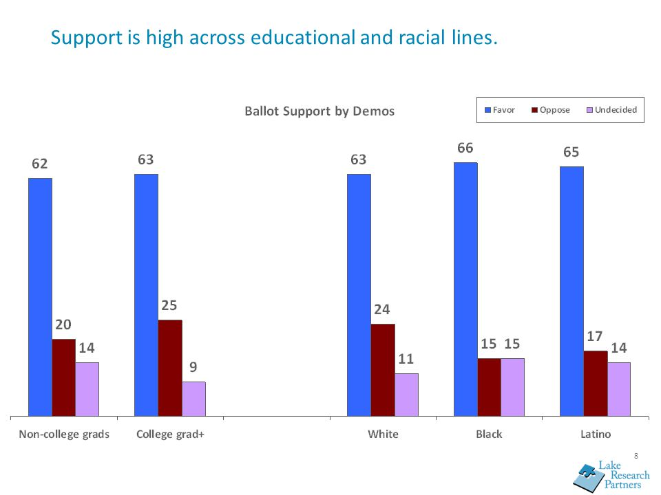 8 Support is high across educational and racial lines.