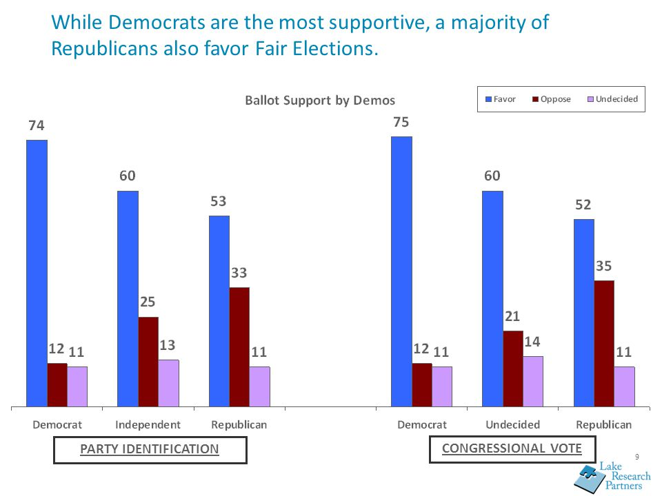 9 While Democrats are the most supportive, a majority of Republicans also favor Fair Elections. PARTY IDENTIFICATION CONGRESSIONAL VOTE