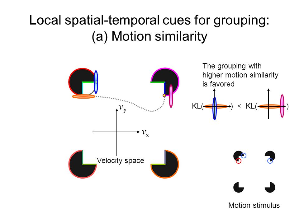 Local spatial-temporal cues for grouping: (a) Motion similarity Motion stimulus Velocity space KL( ) < KL( ) The grouping with higher motion similarity is favored